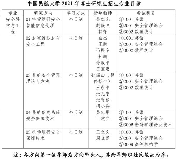 中国民航大学2021年博士研究生招生专业目录