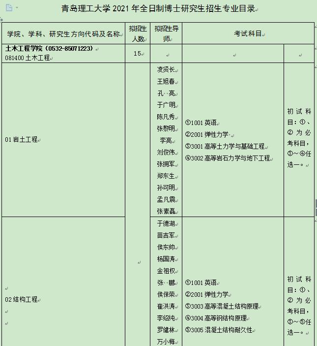 青岛理工大学2021年博士研究生招生专业目录