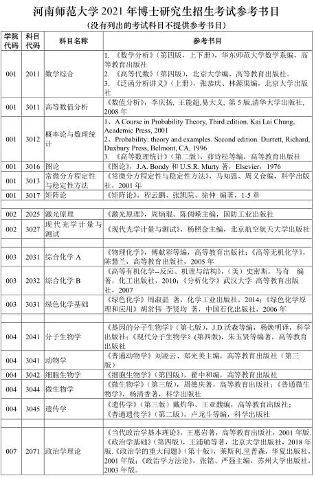 河南师范大学2021年博士研究生招生考试参考书目