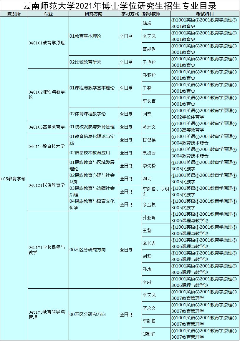 云南师范大学2021年博士研究生招生专业目录
