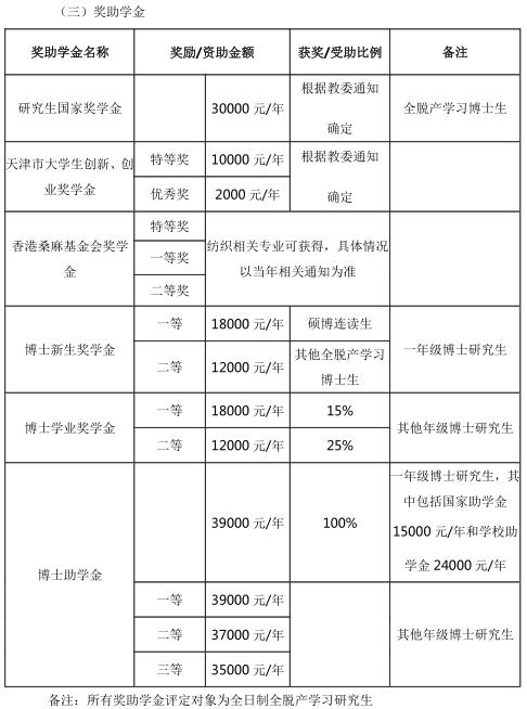 天津工业大学2021年博士研究生招生简章
