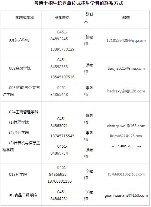 哈尔滨商业大学2021年博士招生网上报考咨询热点问题