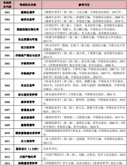 江西农业大学2021年博士研究生入学考试科目参考书目
