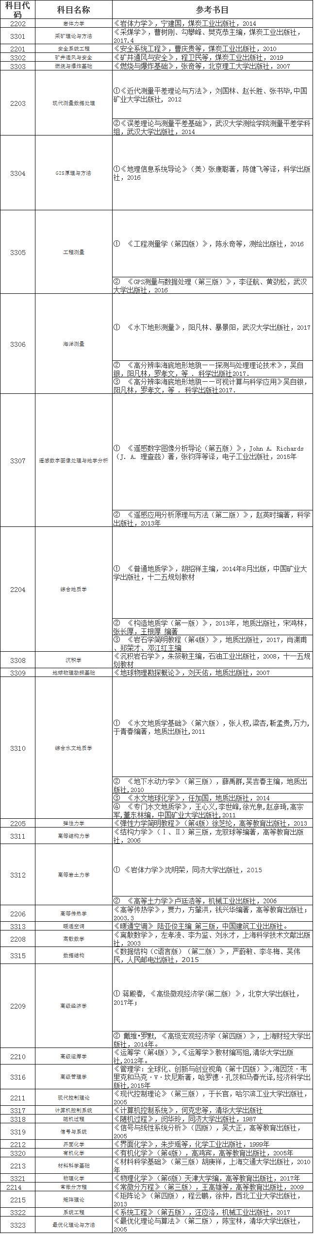 山东科技大学2021年博士研究生招生考试参考书目