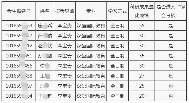 """辽宁师范大学2021年教育博士汉语国际教育领域 """"申请—考核""""科研成果成绩及综合考核安排的通知"""