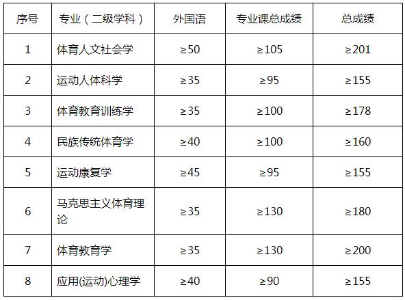 北京体育大学2021年博士研究生招生复试分数线要求