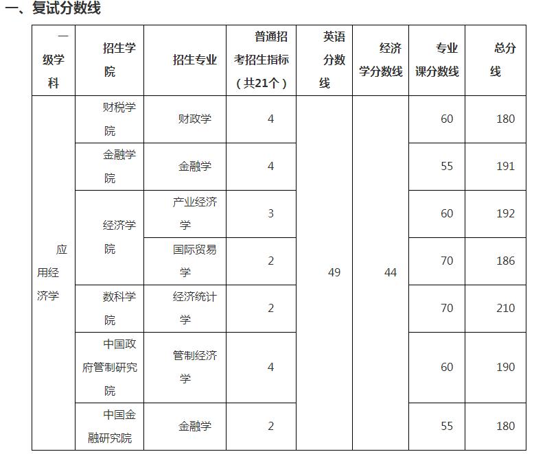 浙江财经大学2021年博士研究生招生考试复试分数线要求