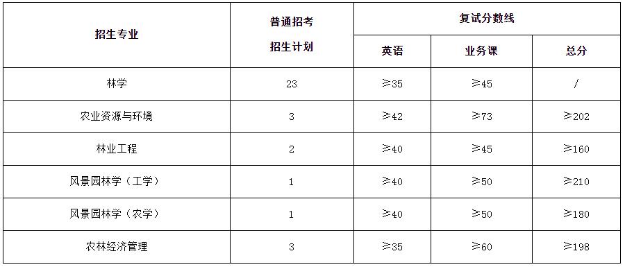 浙江农林大学2021年博士研究生招生考试复试分数线要求