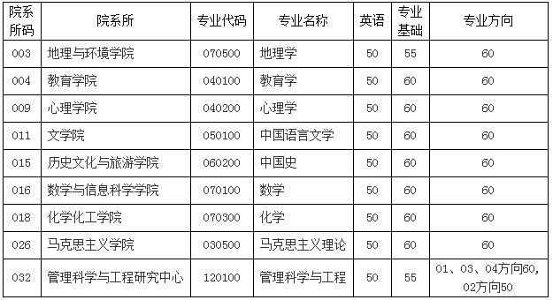 江西师范大学2021年博士研究生招生考试拟录取名单