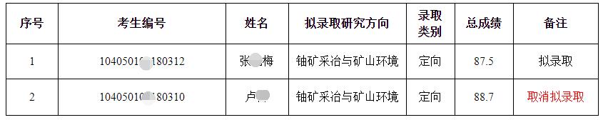 东华理工大学2021年博士研究生招生考试补录取名单
