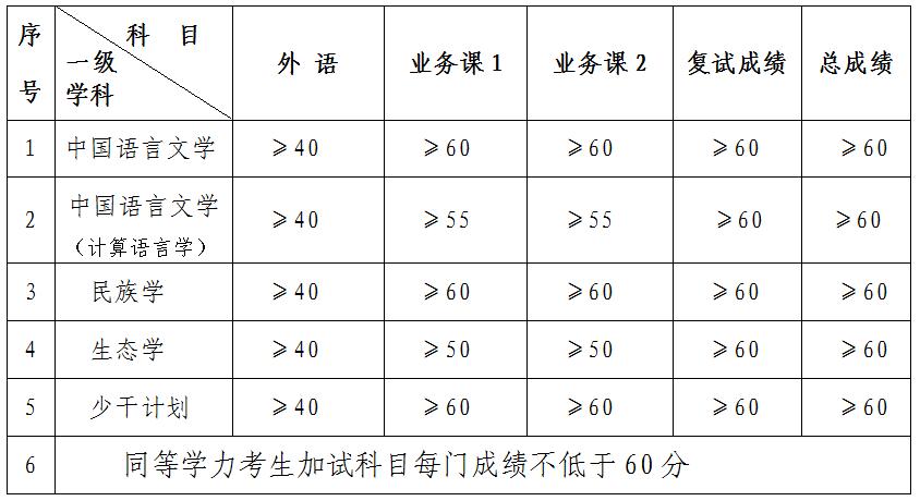 西藏大学2021年博士研究生招生考试复试分数线要求