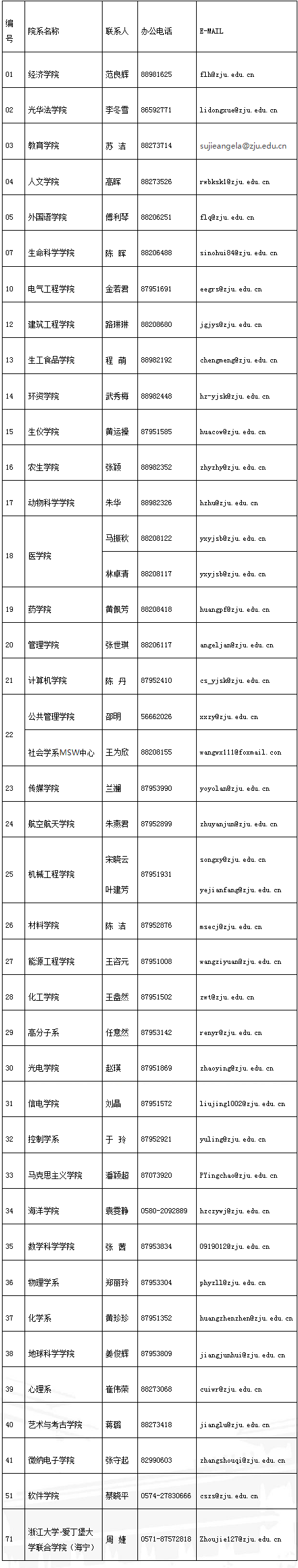 浙江大学2022年博士研究生招生简章