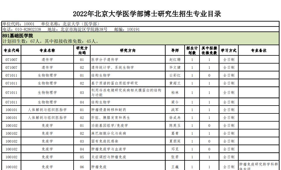 北京大学医学部2022年博士研究生招生专业目录