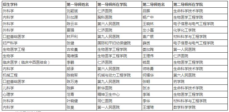 """上海交通大学2022年""""医工交叉平台""""博士研究生招生简章"""